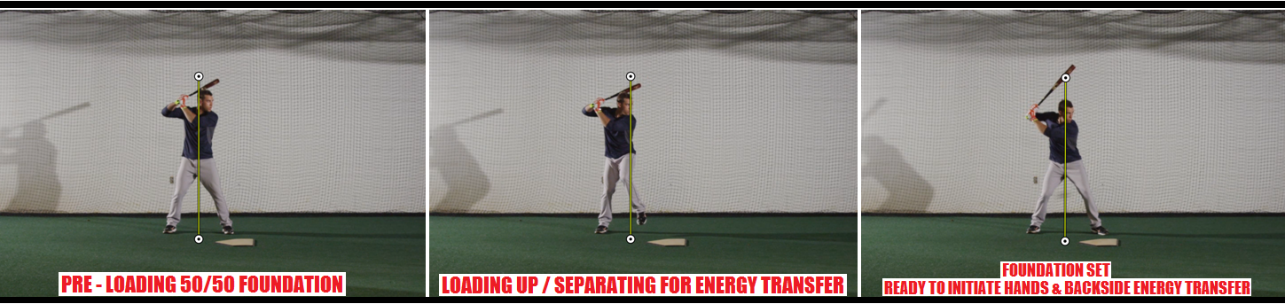 Baseball Hitting Mechanics Proper Load
